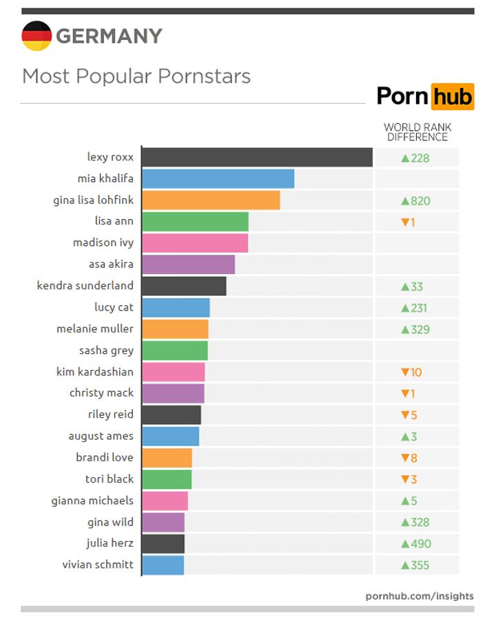 pornhub-insights-meistgesuchte-pornostars-deutschland