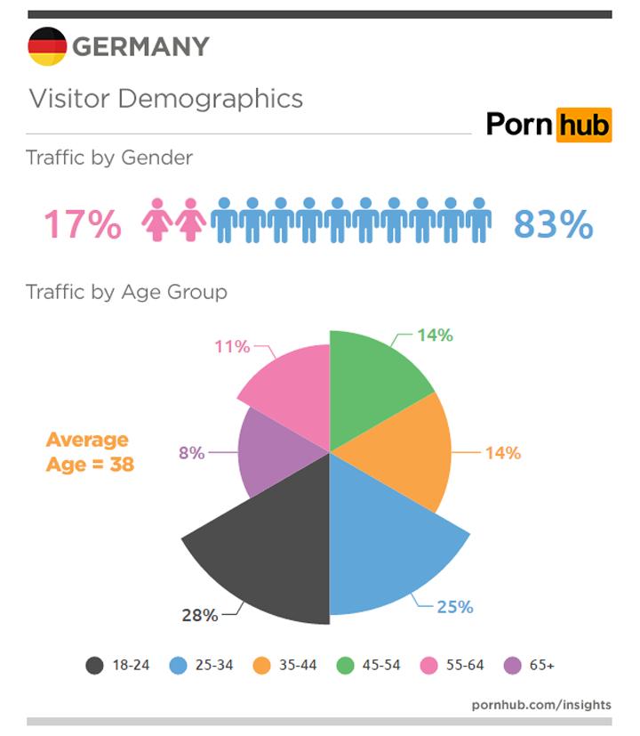pornhub-insights-wer-schaut-pornos-in-deutschland