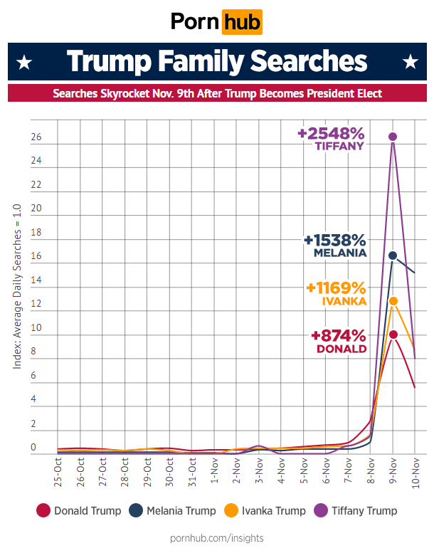 pornhub-insights-trump-family-searches-nov9