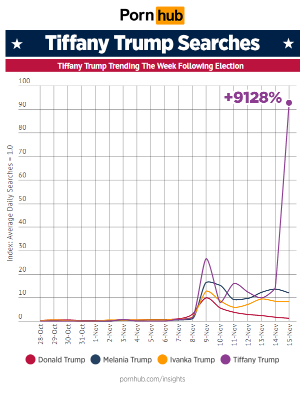 pornhub-insights-trump-family-searches-tiffany-trending